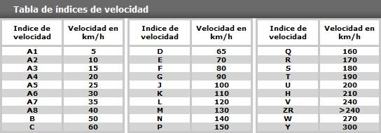 Indices de Velocidad